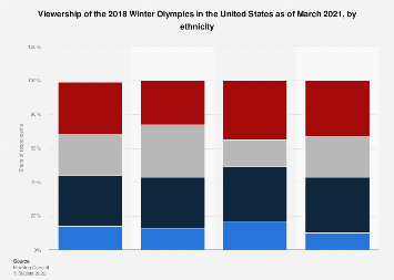 Intended viewing habits for the Winter Olympics U.S. 2018