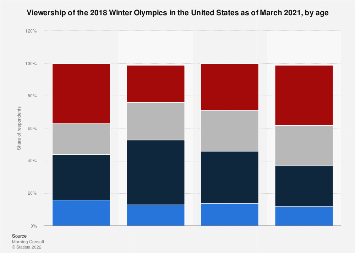 Intended viewing habits for the Winter Olympics U.S. 2018, by age