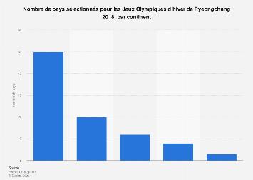Nombre de pays par continent participant aux Jeux Olympiques d'hiver 2018