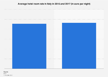 Italy: average hotel room rate 2016-2017