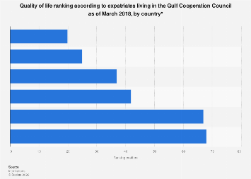 Quality of life ranking for expats in GCC by country 2018