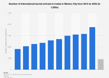 Mexico City: number of visitors 2016-2025