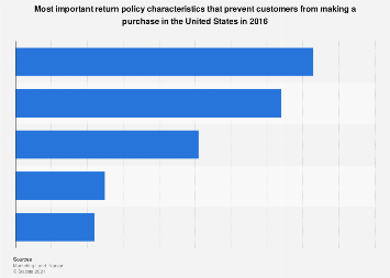 Return policy characteristics preventing U.S. customers from making purchases 2016