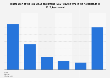 Distribution of the video on demand viewing time in the Netherlands 2017, by channel