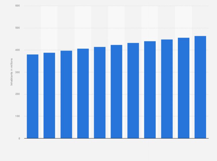 Total Population Of World >> Arab World Total Population 2007 2017 Statista