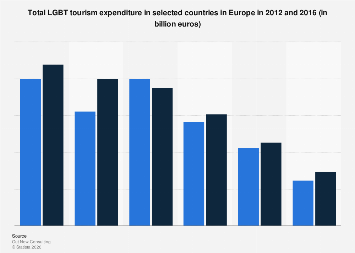 LGBT tourism expenditure in Europe 2012-2016, by country