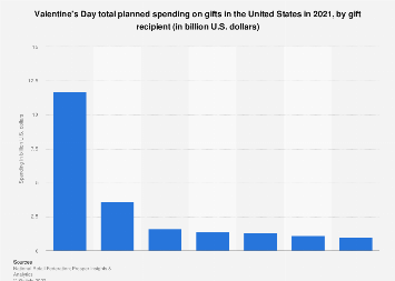 Valentine's Day total planned spending on gifts in the U.S. in 2018, by recipient
