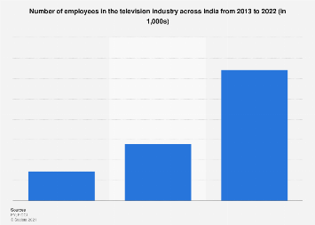 Number of employees in the television industry in India 2013-2022