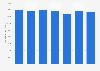 Durchschnittliche Stadionkapazität in der spanischen LaLiga bis 2016/2017