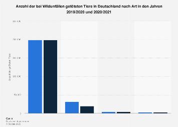 Wildunfälle in Deutschland 2018