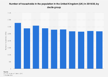Number of households in the population in the UK 2016/2017, by decile