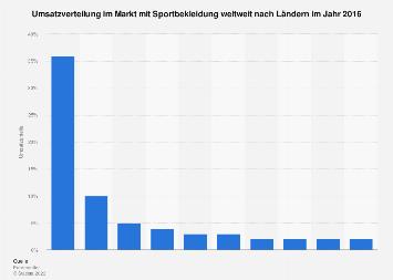 Umsatzverteilung im Markt mit Sportbekleidung weltweit nach Ländern in 2016