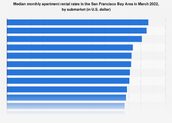 Average apartment rent in the San Francisco Bay Area 2017, by submarket