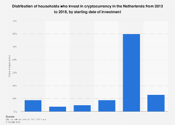 Household investing in cryptocurrency share in Netherlands 2013-2018, by start date