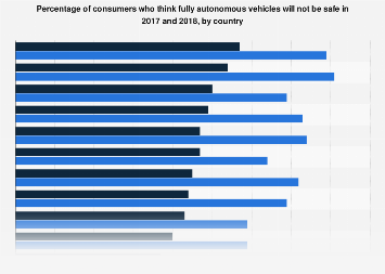 Consumer opinion: fully autonomous vehicle safety 2017/2018