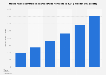 Global mobile retail commerce revenue 2016-2021