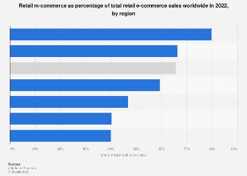 Global mobile retail commerce revenue 2016-2021