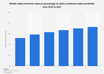 Global mobile retail commerce sales share 2016-2021