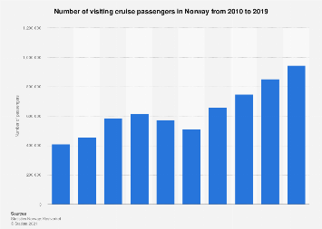 Number of visiting cruise passengers in Norway 2010-2017
