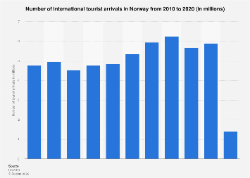 Number of international tourist arrivals in Norway 2000-2016