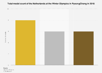 Medal count of the Netherlands at the Winter Olympics in PyeongChang