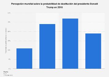 Percepción mundial sobre la posibilidad de destitución del presidente Trump en 2018