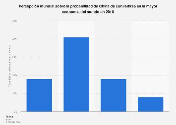 Percepción mundial de la posibilidad de China de ser primera economía mundial en 2018