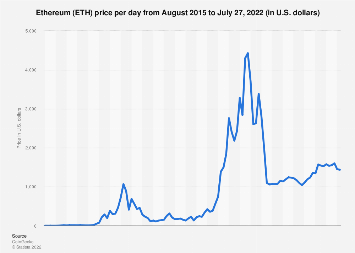 Price of Ethereum monthly 2017-2019