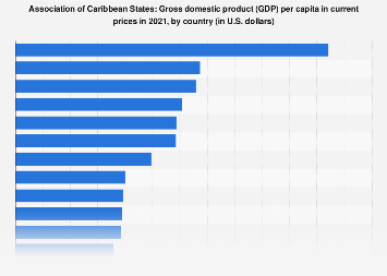 Gross domestic product (GDP) per capita in the Association of Caribbean States 2018