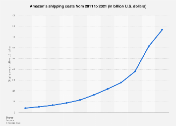 Chart: The Growing Weight of Amazon's Logistics Costs | Statista