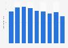 Steel wire rods stock volume in Japan 2012-2018
