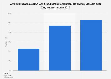 Nutzung sozialer Netzwerke durch DAX-, ATX- und SMI-CEOs 2017