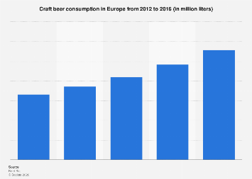 Craft beer consumption in Europe 2012-2016