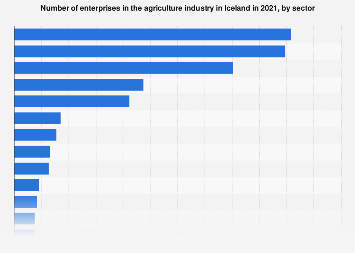 Number of enterprises in the agriculture industry in Iceland 2017, by sector