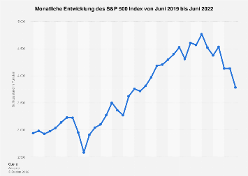 Monatliche Entwicklung des S&P 500 Index 2019