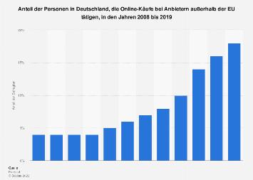 Online-Käufe in Deutschland von Anbietern außerhalb der EU bis 2018