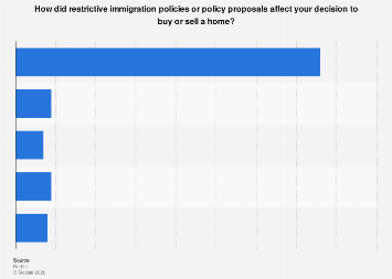 Effects of restrictive immigration policies on home buying or selling U.S. 2018