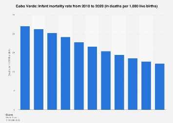Infant mortality rate in Cabo Verde 2016