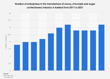 Number of enterprises in the chocolate & confectionery industry in Iceland 2008-2017
