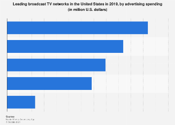 Leading broadcast TV networks in the U.S. 2016, by ad spend