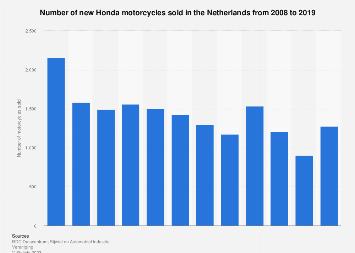 Sales volume of Honda motorcycles in the Netherlands 2007-2016