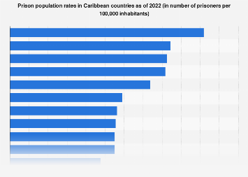 The Caribbean: prison population rates 2019, by country