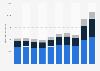 Kuehne + Nagel - revenue breakdown by region 2011-2018
