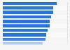 Bruttoinlandsprodukt je Erwerbstätigen in den Metropolregionen in Deutschland 2014