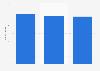 Arcos Dorados number of restaurants in Costa Rica, Mexico & Panama 2012-2018