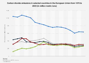 Carbon dioxide emissions in the European Union (EU-28) 2005-2017