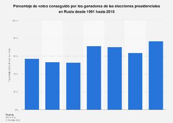 Porcentaje de votos conseguido por los ganadores de los comicios en Rusia 1991-2018