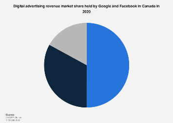 Canada: Google and Facebook advertising market share 2016