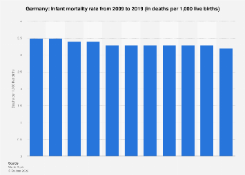 Infant mortality rate in Germany 2017