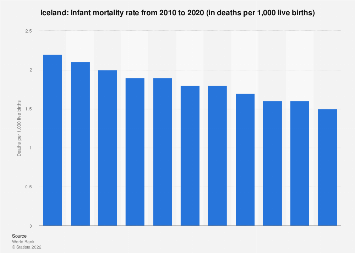 Infant mortality rate in Iceland 2018